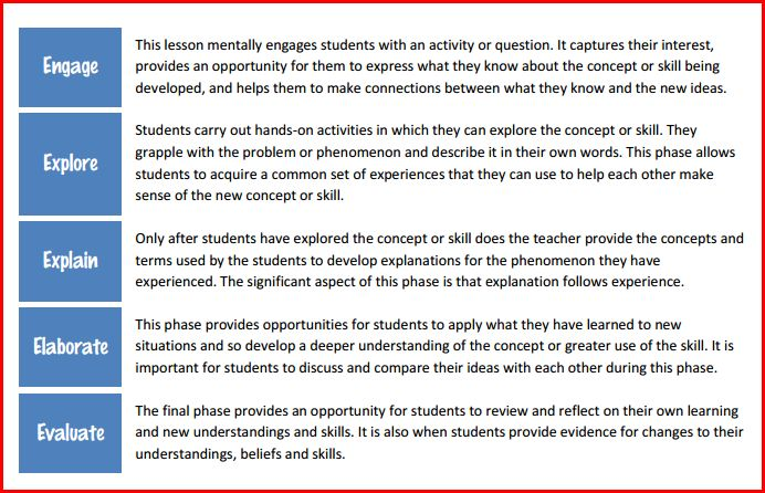 5 es of science instruction next generation science for 5 e model lesson plan template